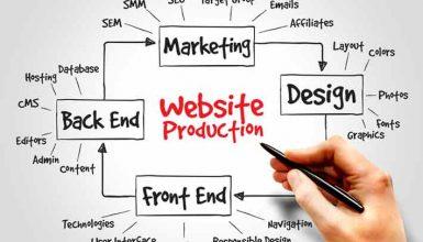 Understanding Web Services with UDDI